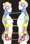 анализ отношений и совместимости по чакрам